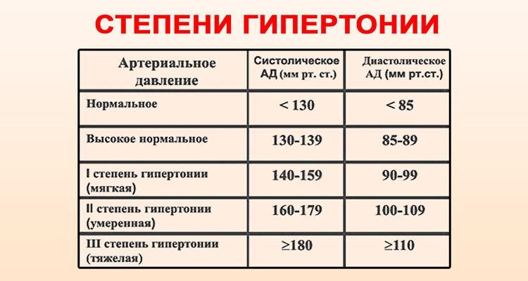 Garganeva magas vérnyomás vegetatív vaszkuláris dystonia vagy magas vérnyomás