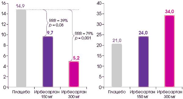 hipotenzió és magas vérnyomás különbség