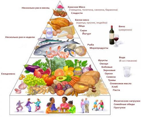 Milyen ételek jók a krónikus prosztatagyulladáshoz